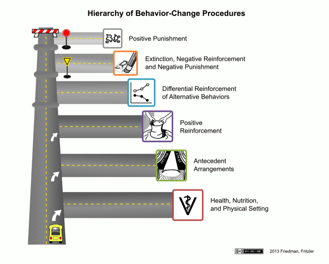 The Humane Hierarchy Of Behavior Modification Explained